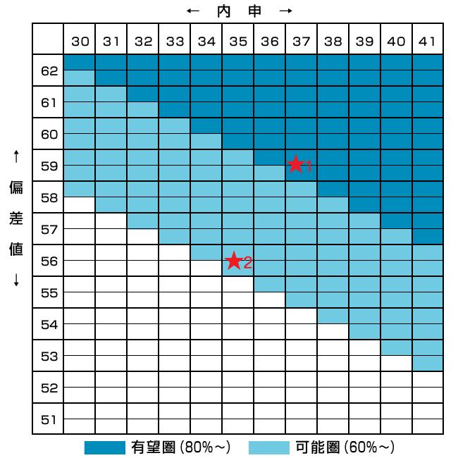 県立 2021 倍率 埼玉 高校